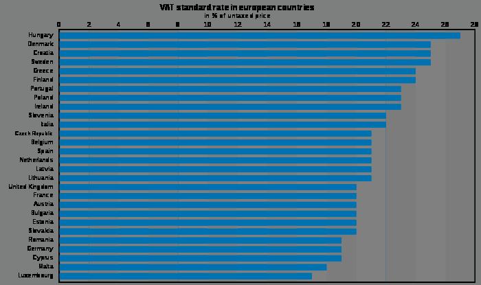 Amazon Europe VAT Rates
