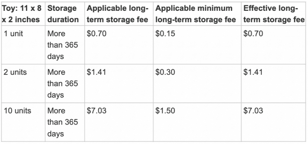 FBA Long Term Storage